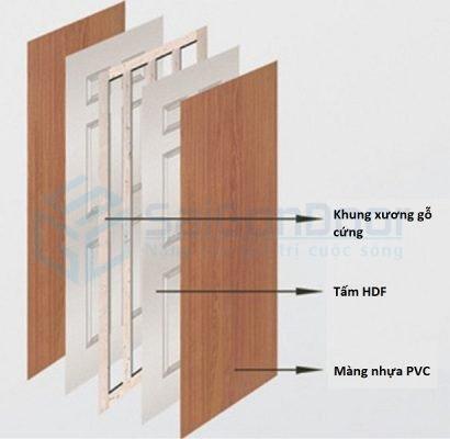 Mặt cắt lớp cấu tạo cửa gỗ công nghiệp HDF